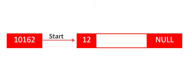 Linked list storage memory adress diagram