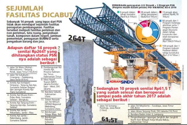 14 Infrastruktur Didepak dari Proyek Strategis, Ini 12 Fakta di Lapangan