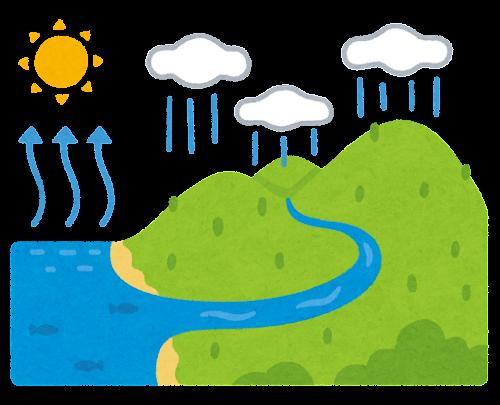 水の循環のイラスト
