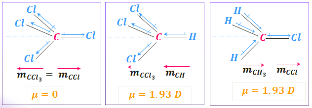 Compare dipole moment of CH₃Cl and CHCl₃
