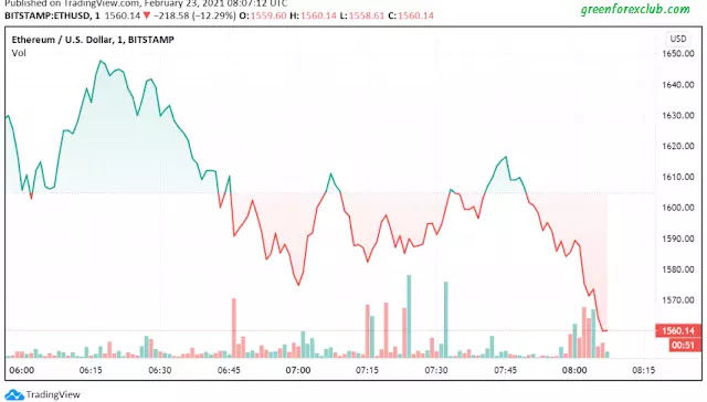 ETH ANALYSIS, Daily Crypto update, Ethereum Future Analysis, Low ETH, BTC FALLS, Cryptocurrency Daily NEws, Update All About CryptoCurrency, ETH Technical Chart, BTC Technical Chart,