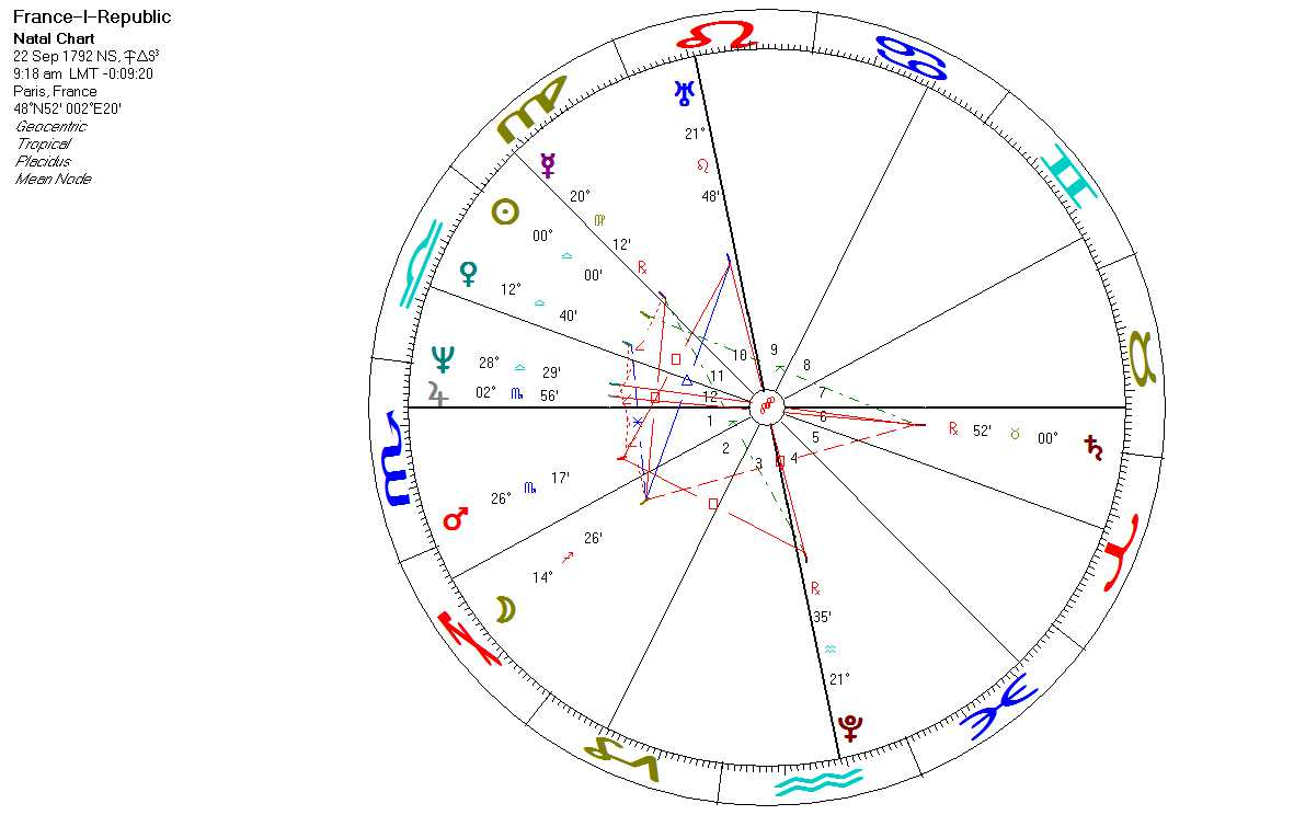 Science astrology france under plutos and mars uranus spell without doubt this t square has been triggered by the recent long retrograde stationarydirect course of the bellicose planet mars going back and forth geenschuldenfo Image collections