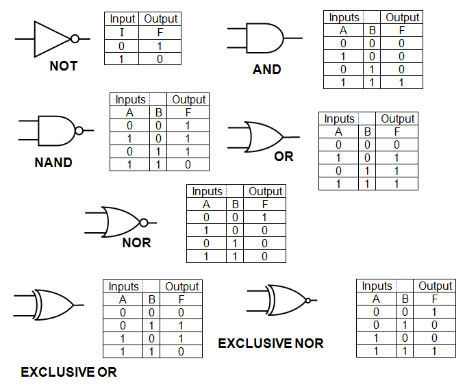 Digital logic gates and truth tables