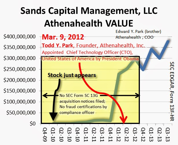 Sands Capital Management, LLC ATHENAHEALTH, INC. holdings, Value, SEC EDGAR