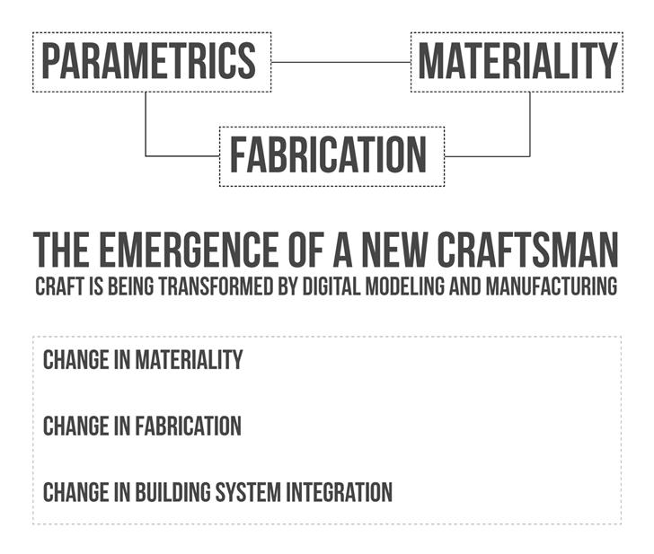 Philosophy of 3D Printed Building