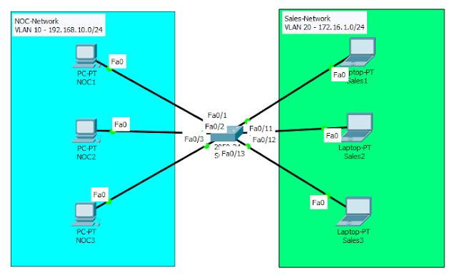 Topology VLAN dasar