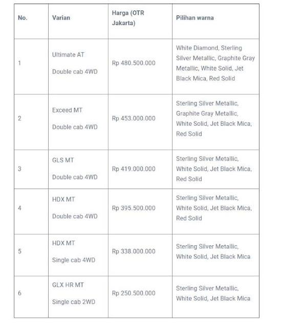 Daftar Harga New Mitsubishi Triton Indonesia