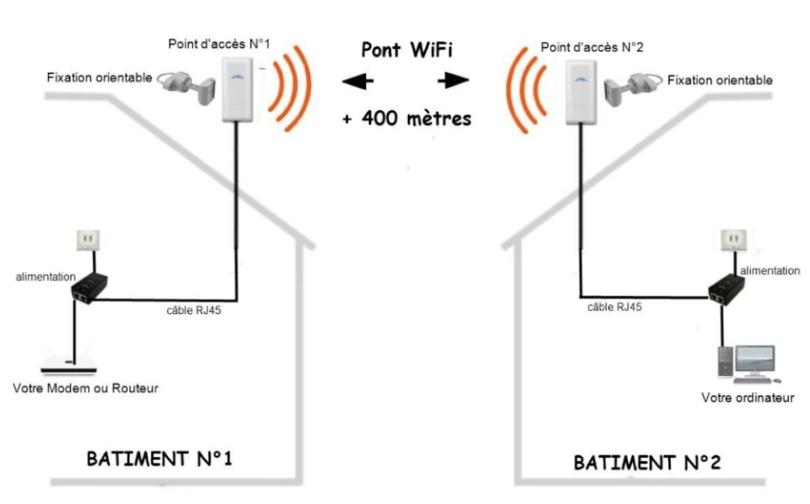 Abc reseau les bases pour comprendre et cr er un r seau for Antenne relais wifi maison