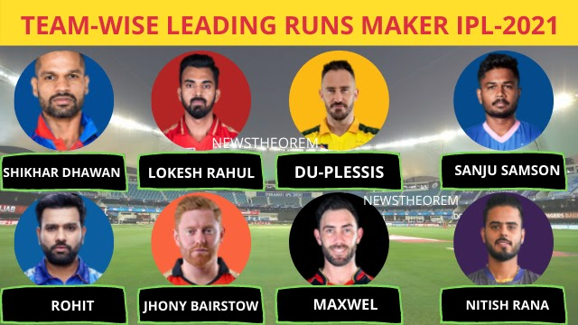 IPL 2021: Team wise leading run taker in IPL 2021, Rohit Sharma is in the list