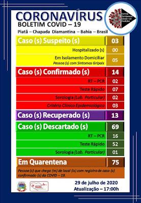 Piatã/BA: Dos 14 pacientes que testaram positivo pra a Covid-19, 13 estão curados