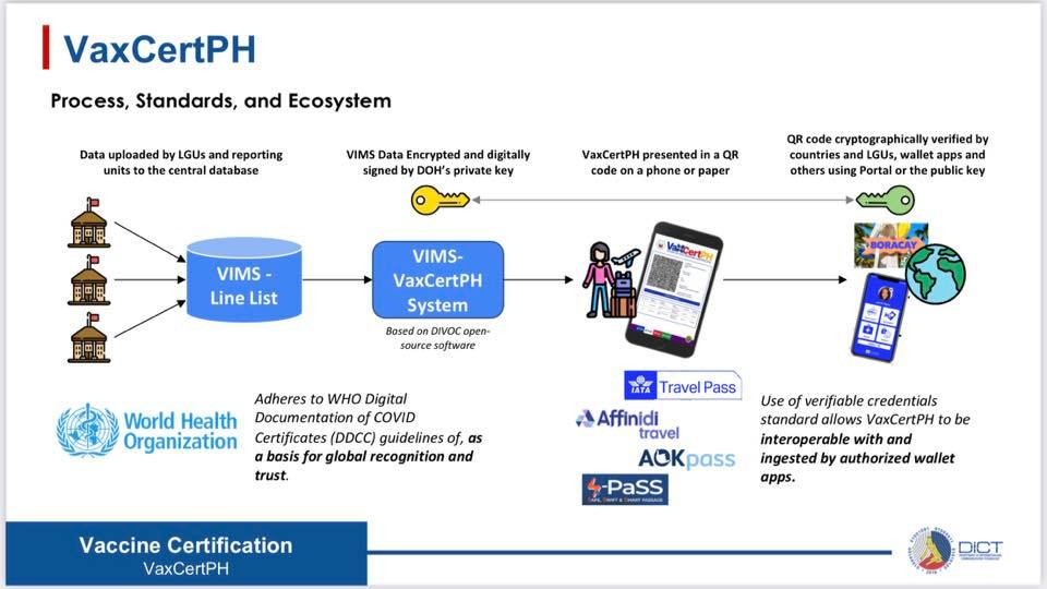 VaxCertPH Process Standard and Ecosystem