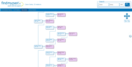 how do family trees work