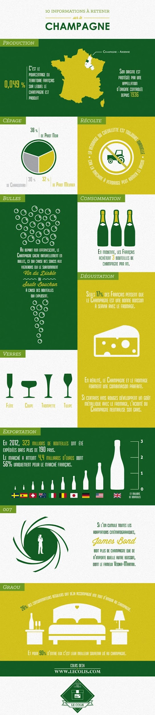 http://lesgourmands2-0.com/wp-content/uploads/2013/12/infographie-champagne.jpg