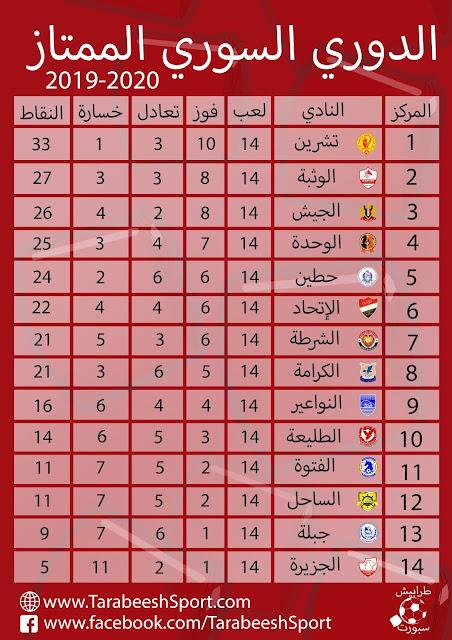 حصاد الجولة الرابعة عشر من الدوري السوري الممتاز 2019/2020 لكرة القدم