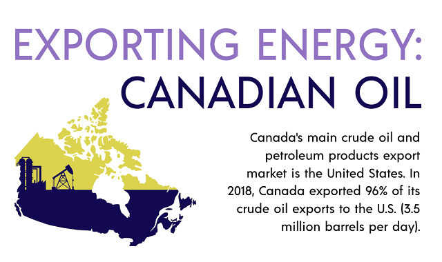 Canada becomes the biggest supplier of Petroleum and Crude oil, and here is why