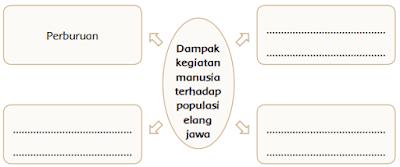Peta Dampak kegiatan manusia terhadap populasi elang jawa www.simplenews.me