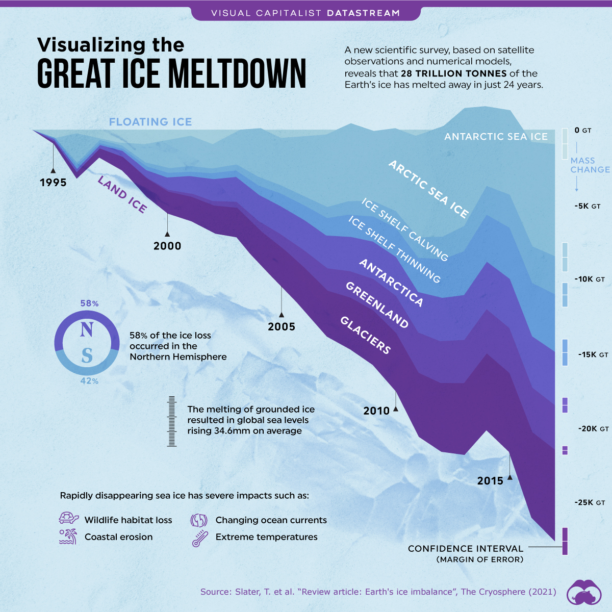 The great ice meldown