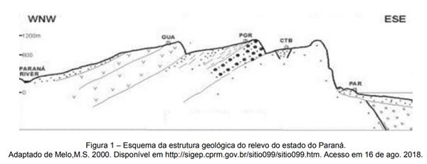 Esquema da estrutura geológica do relevo do estado do Paraná