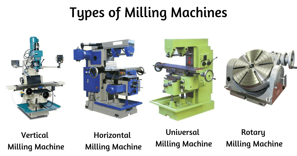 Milling Machine Operation Types And Parts Of Milling