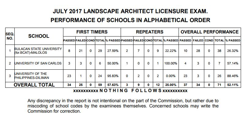 performance schools July 2017 Landscape Architect