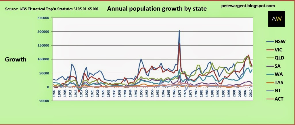 Annual population growth by state