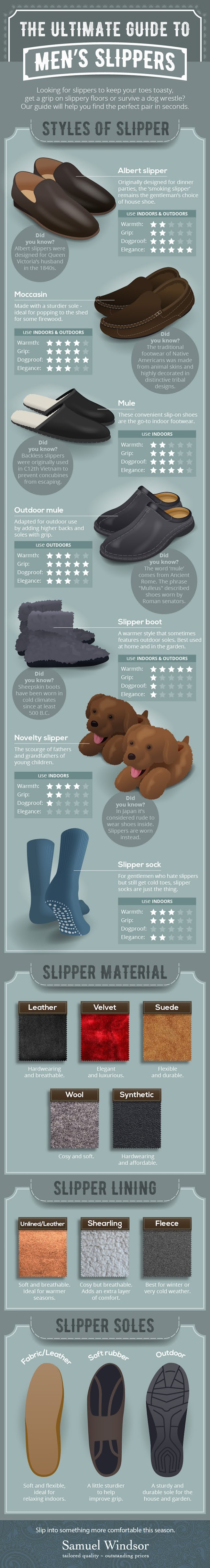The Ultimate Guide To Men's Slippers #infographic #Men Fashion #Fashion #Men's Slippers #Slippers