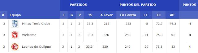 Minas teve melhor campanha entre os terceiros [Reprodução/FIBA]