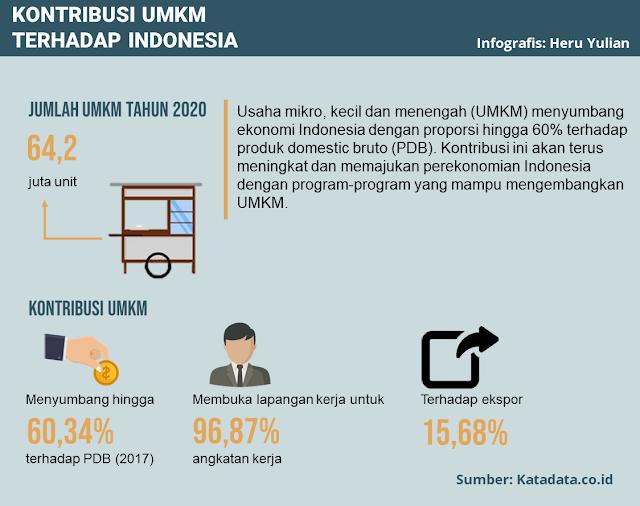 Ilustrasi Kontribusi UMKM Terhadap Indonesia