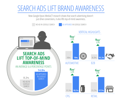 3 Benefits For Businesses Using Google AdWords to Improve Their Web Based CRM Solution