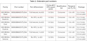 NXP i.MX8M Mini part numbers