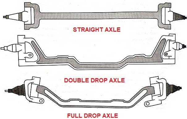 Types of axles
