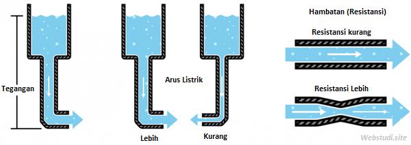 Gambar-Analogi-Prinsip-Kerja-Transistor