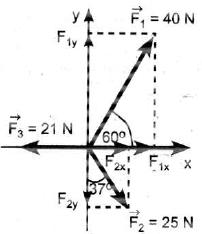 Tiga buah gaya bekerja pada benda seperti pada gambar. Tentukan besar dan arah resultan gaya-gaya tersebut (dengan √3 = 1,7 sin 37° = 0,6 serta cos 37° = 0,8)