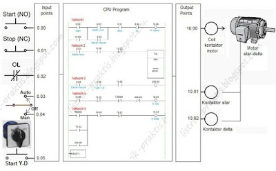 Prinsip kerja pengasutan motor star-delta man-auto dengan PLC