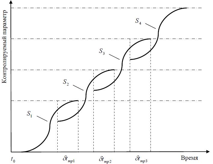Как может s-curve'иться CISO?