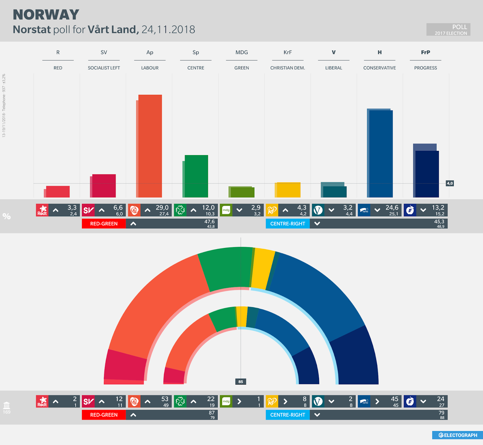 NORWAY: Norstat poll chart for Vårt Land, 24 November 2018