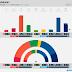 NORWAY · Norstat poll: R 3.3% (2), SV 6.6% (12), Ap 29.0% (53), Sp 12.0% (22), MDG 2.9% (1), KrF 4.3% (8), V 3.2% (2), H 24.6% (45), FrP 13.2% (24)