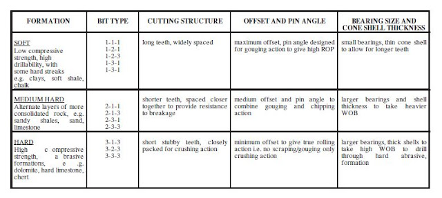 Milled tooth tables bit classification
