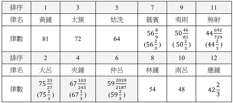 整型與雜合 Reformed & Hybridized -陳敏澤的創作空間: 中國古代五音十二律之頻率計算