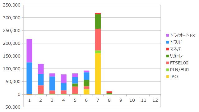 2019年8月までの資産収入の合計