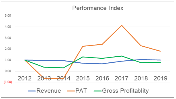 Petron Malaysia Performance Index