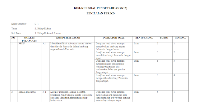 Kisi-kisi KI-3 Kelas 2 SD/MI: Tema 1