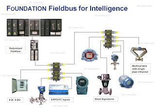 EPC School Foundation Fieldbus Concepts 3