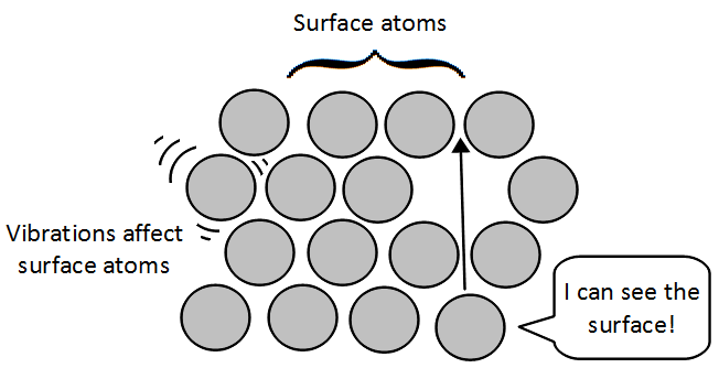 Diagram distinguishing surface atoms