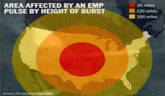 "The Fear Of A Nuclear/EMP Attack ""Operation Gotham Shield"""