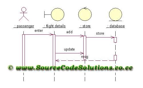 UML diagrams for Online Flight Ticket Reservation System | CS1403
