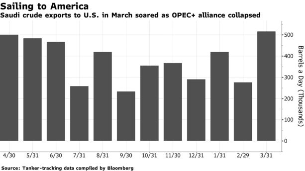 OPEC, Energy News: #Saudi Crude Oil Armada Heads for U.S. - Bloomberg