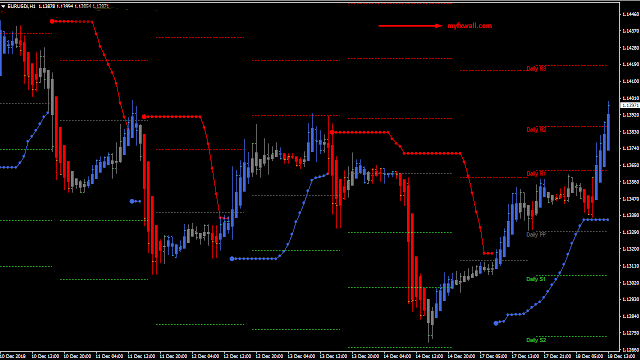 Trendline Scalping Trading System