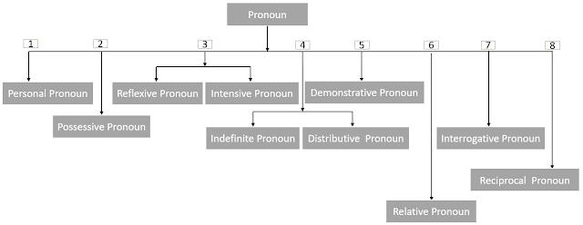 Pronoun এবং এর শ্রেণীবিভাগ (বিস্তারিত)