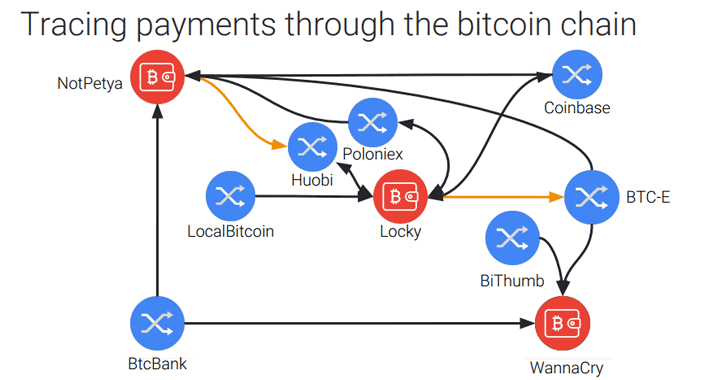 trace-bitcoin-transactions